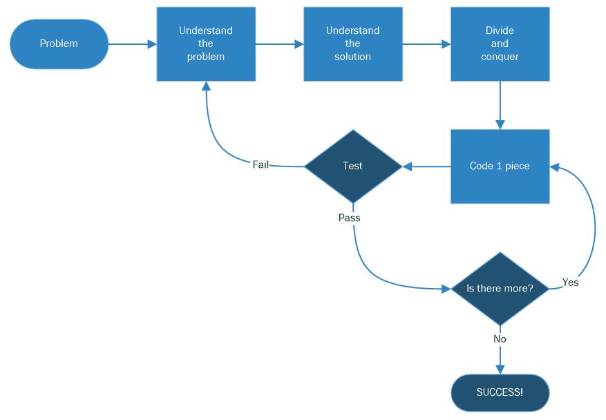Script Development Process
